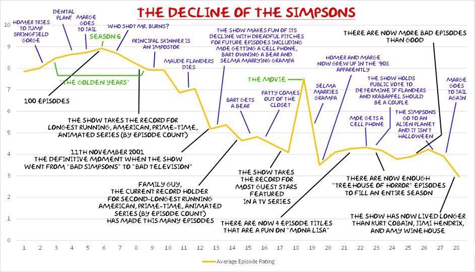 simpsons decline graph crazydiscostu