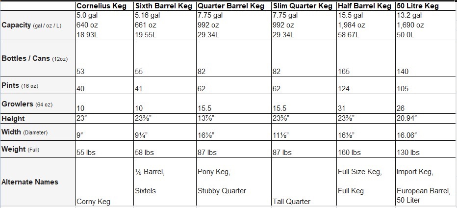 numbers about kegs